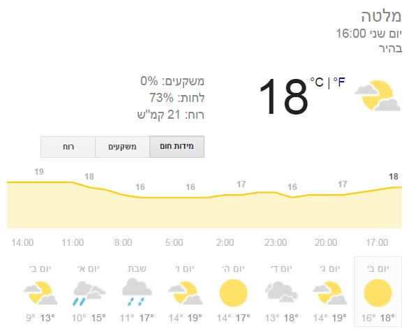 מזג האוויר במלטה